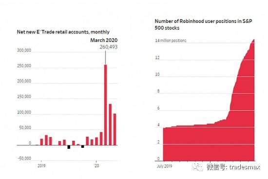 数百万失业美国人涌入股市 新股民称交易像电子游戏