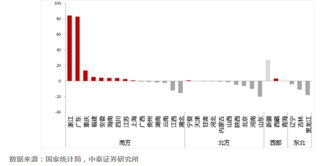 中国人口迁徙之变,必将深度改变中国!