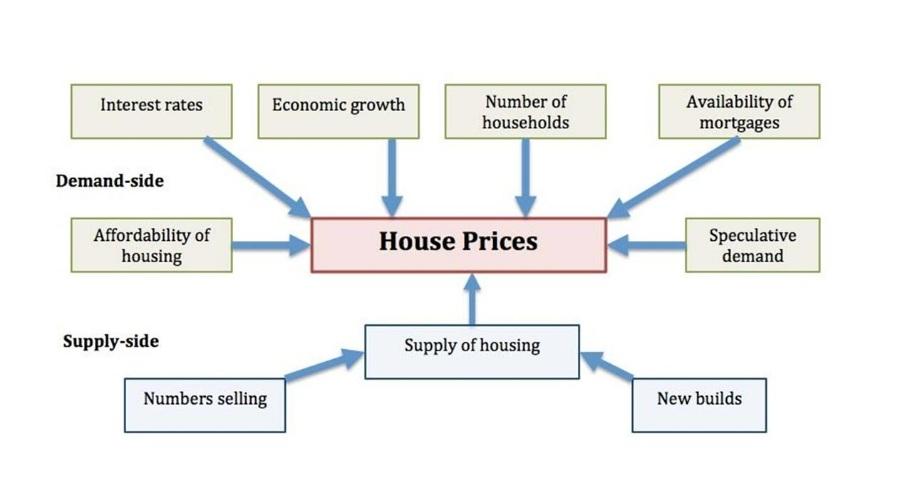 美国房价未来两年预测,涨还是跌?